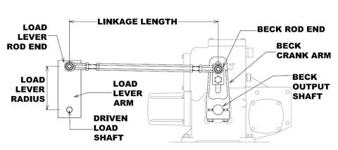 linkage_terminology