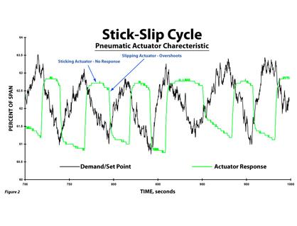 boilers-pneumatic-stick-slip-418