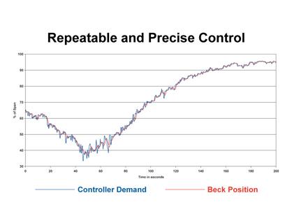 boilers-precise-control-418