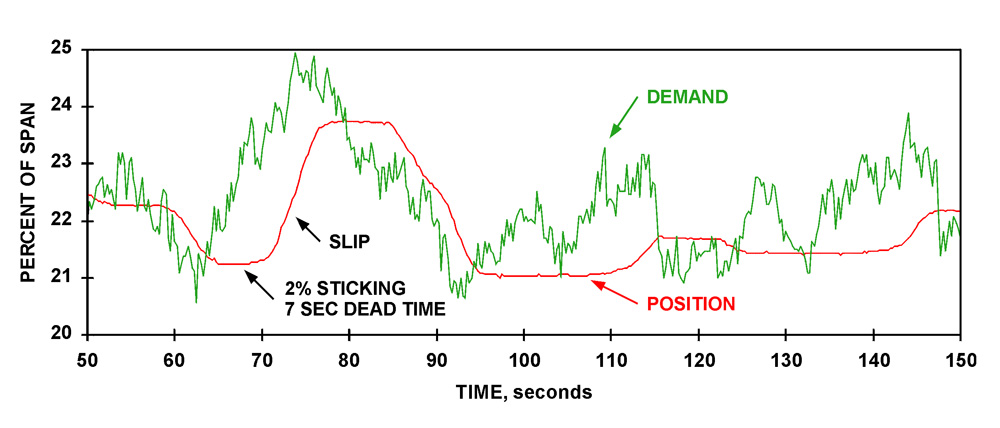 MACHINE CHEST CONSISTENCY CONTROL VALVE Figure 1: This data is from a consistency control loop in a North American mill. It demonstrates the problem of stick and slip. As shown, a 2% change in demand was required to initiate response. In this case, the result was 7 seconds of dead time.