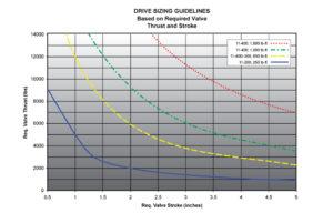 drive_sizing