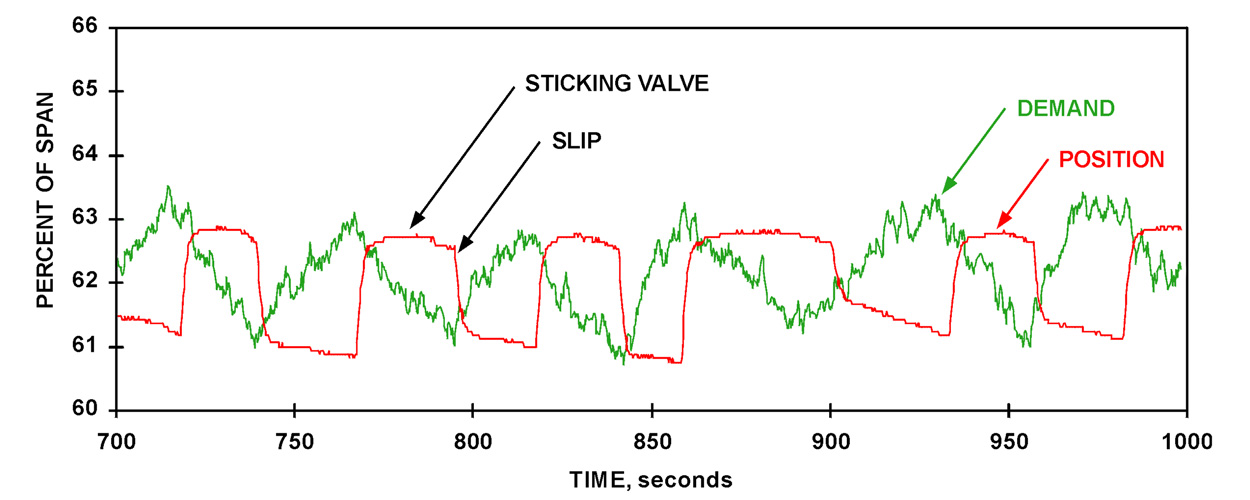 STOCK-TO-KNOTTERS FLOW CONTROL VALVE Figure 2A: In this stock-to-knotters flow control valve application, the pneumatically actuated valve exhibited a 2% limit cycle. The resulting cycle in the stock flow upset the knotter throughput, often causing plugging to occur. The cycle also destabilized upstream consistency control, which further contributed to knotter plugging.
