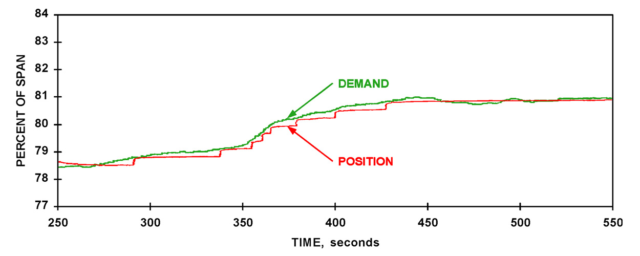 Figure 2C: Even after eight years of difficult service, the Beck actuator performance is unchanged.