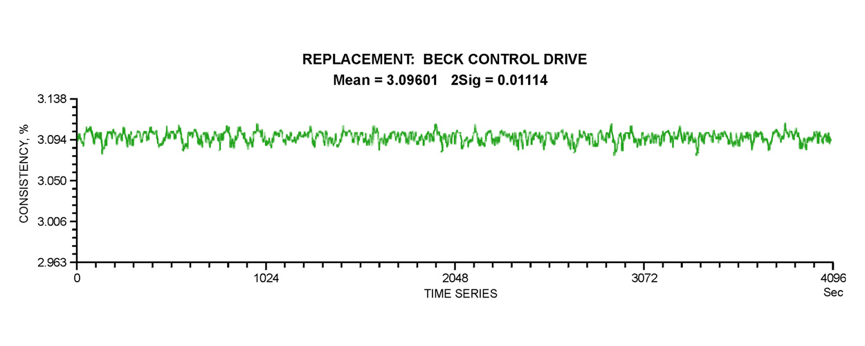 MACHINE CHEST STOCK CONSISTENCY Figure 3C: By installing a Beck electric actuator, the negative impact of the sticking problem was completely eliminated. In addition, the consistency meter was moved closer to the control valve reducing dead time. This, combined with the Beck actuator, yielded an overall improvement in consistency control.